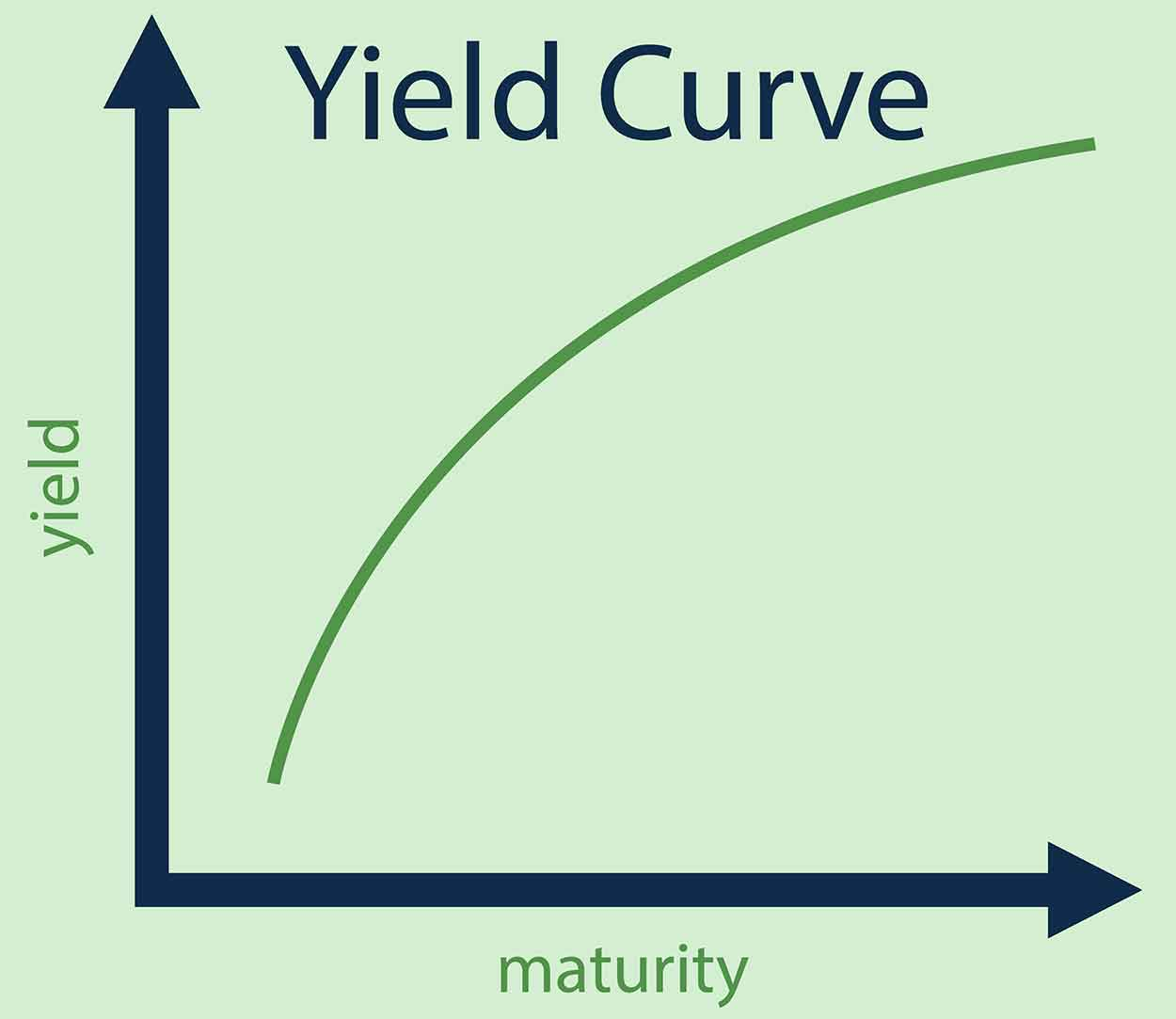 Yield Curve.